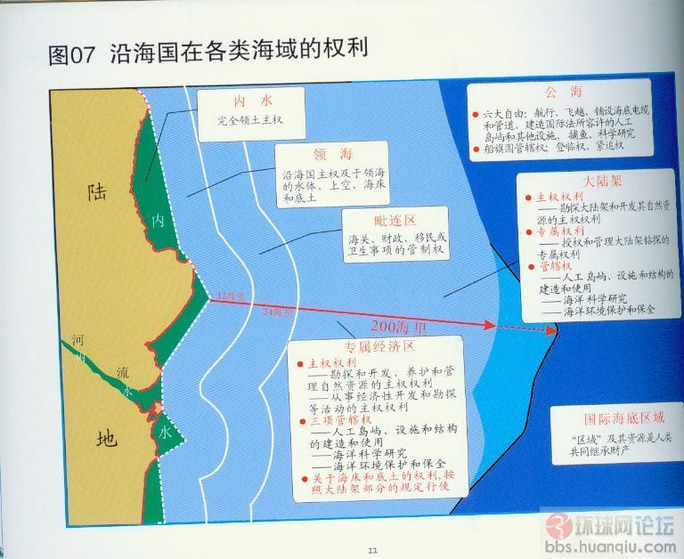 胡参谋长:中国应退出联合国海洋法公约宣示主权  联合国海洋法公约指联合国曾召开的三次海洋法会议,以及1982年第三次会议所决议的海洋法公约,一般是多指1982年的决议条文。此公约对内水、领海、临接海域、大陆架、专属经济区、公海等重要概念做了界定。对当前全球各处的领海主权争端、海上天然资源管理、污染处理等具有重要的指导和裁决作用。该公约共分17部分,连同9个附件共有446条。 其中专属经济区,即排他性经济海域,是指从领海基线起算,不应超过200海里(370.