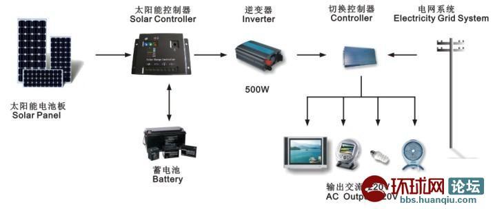 组成太阳能电池方阵,再配上适当的支架及接线盒组成