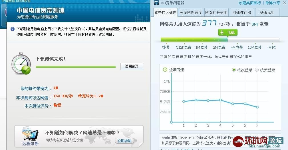 中国电信测网速图片大全下载; 扯淡的测速;