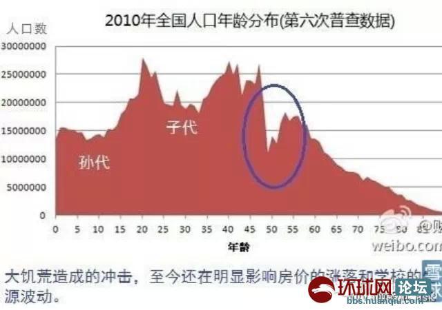 中国人口老龄化_2012 中国人口总量