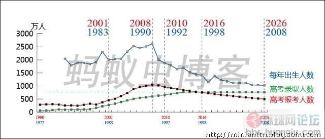 历年全国出生人口_中国历年出生人口