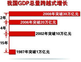 我国GDP实现跨越式增长